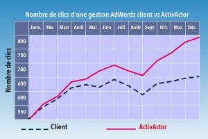 performances adwords
